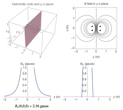 Wolfram simulation of the square Helmholtz coils.