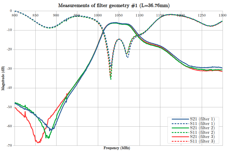 S11 and S21 graphs from filter #1