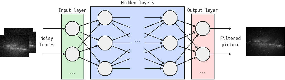 Schematic of the neural network implemented for this article