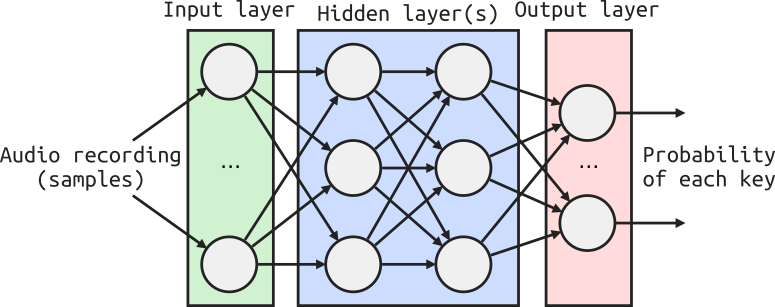 Example diagram of neural network