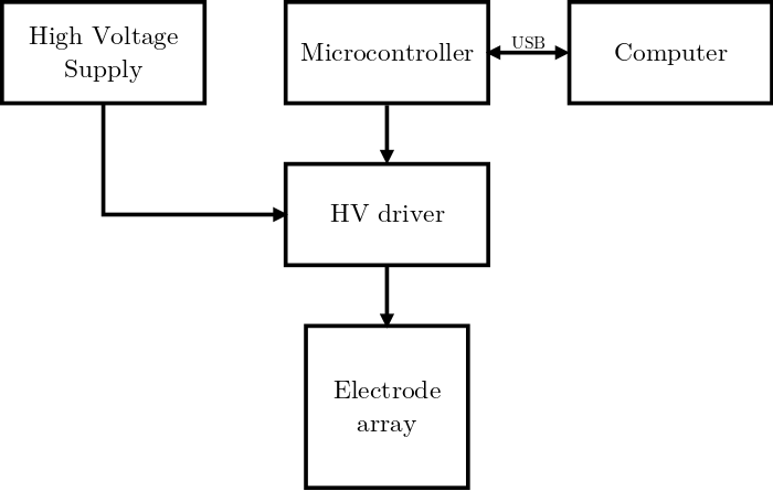 Top level block diagram of the electronics