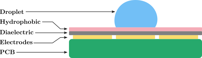 Diagram of the layers for an open-top EWOD configuration
