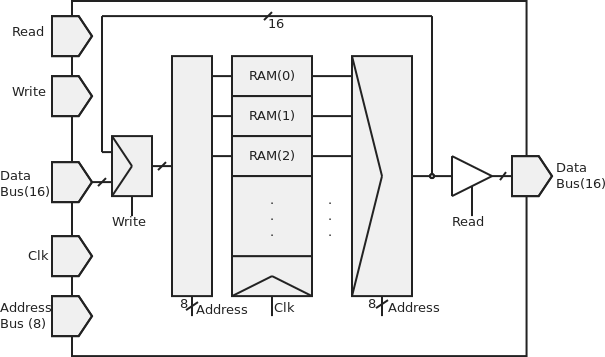 Diagram of the RAM.