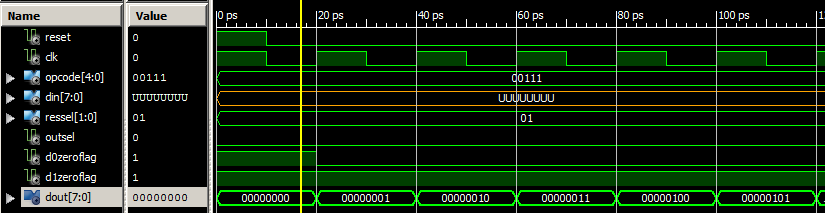Waveforms on the ALU output