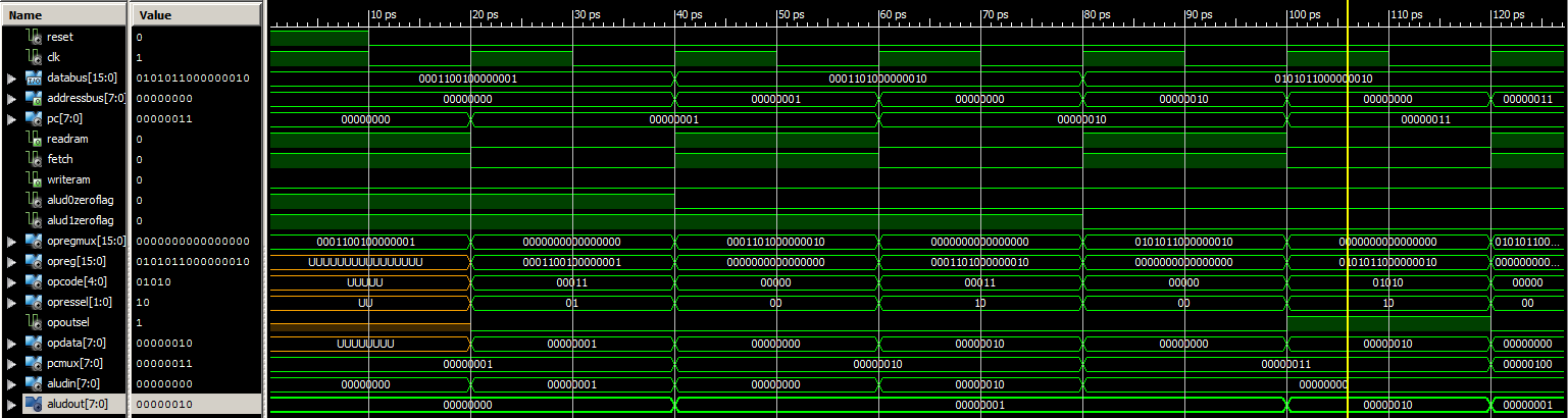 Waveforms of the CPU.