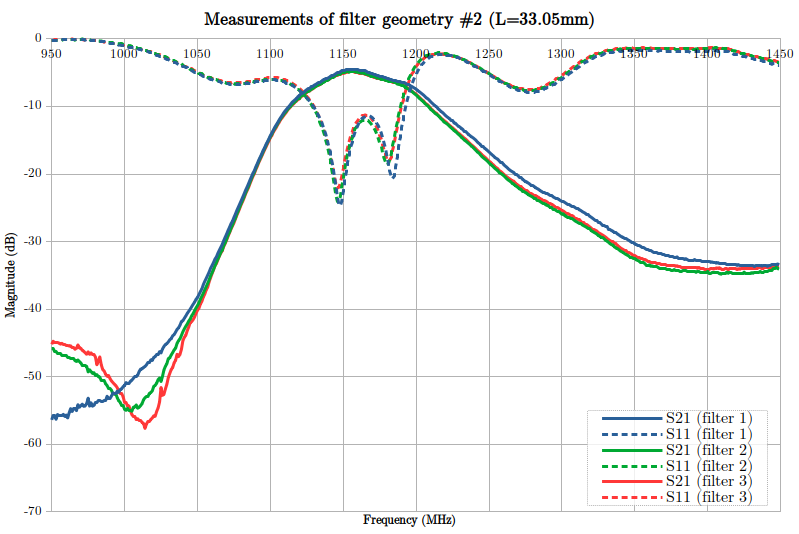 S11 and S21 graphs from filter #2