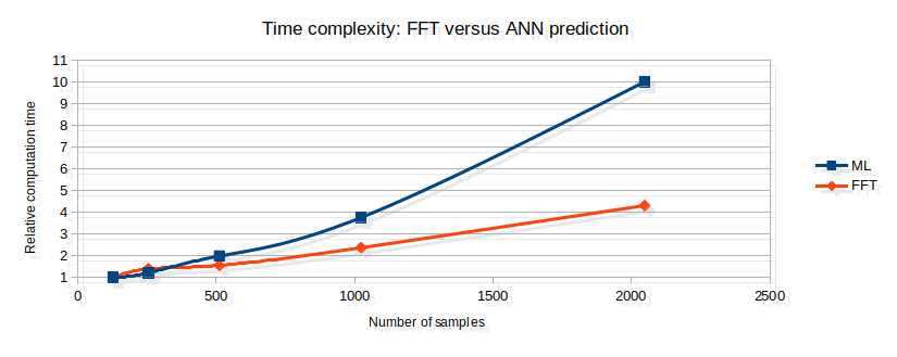 Time complexity of FFT versus ML