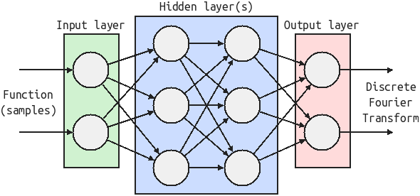 An example neural network